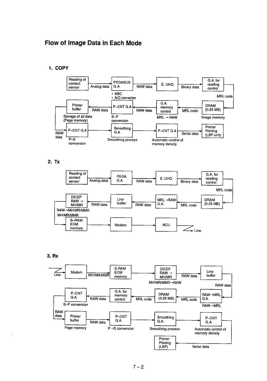 canon fax l760 l770 parts and service manual